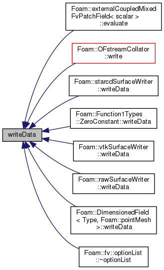 OpenFOAM: applications/utilities/postProcessing